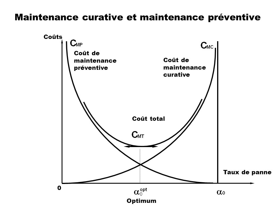 Maintenance curative et maintenance préventive