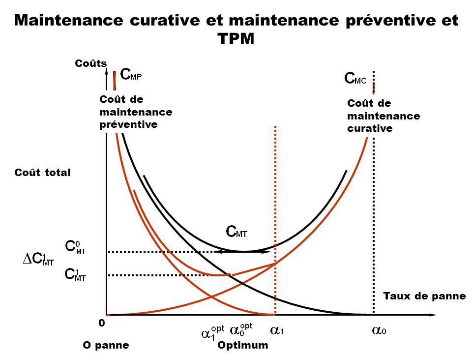 Maintenance curative et maintenance préventive et TPM