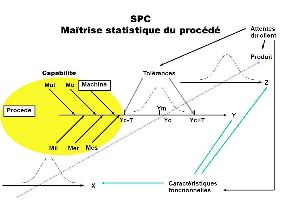SPC Maîtrise statistique du procédé