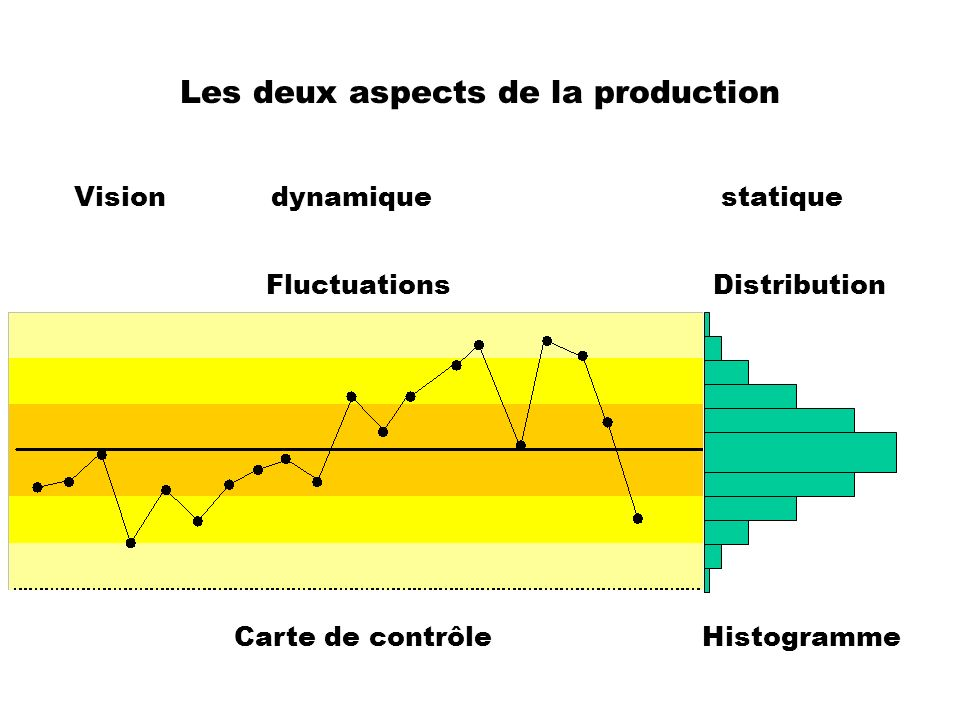 Les deux aspects de la production