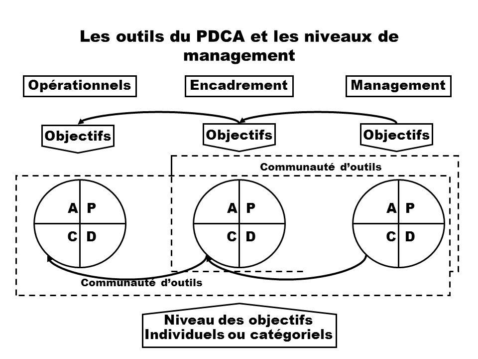 Les outils du PDCA et les niveaux de management