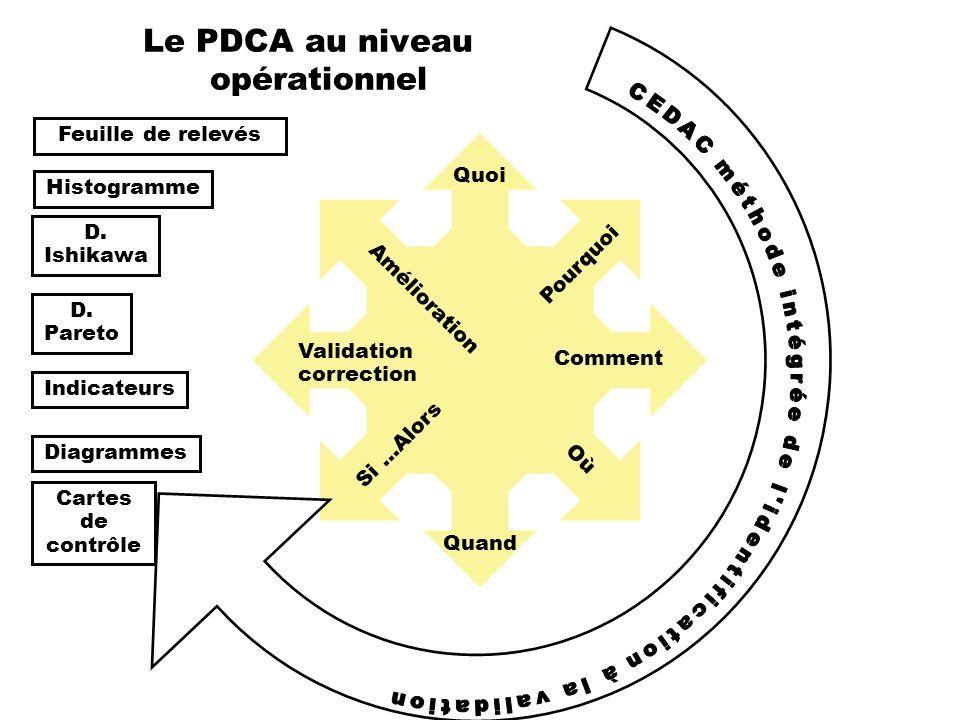 Le PDCA au niveau opérationnel