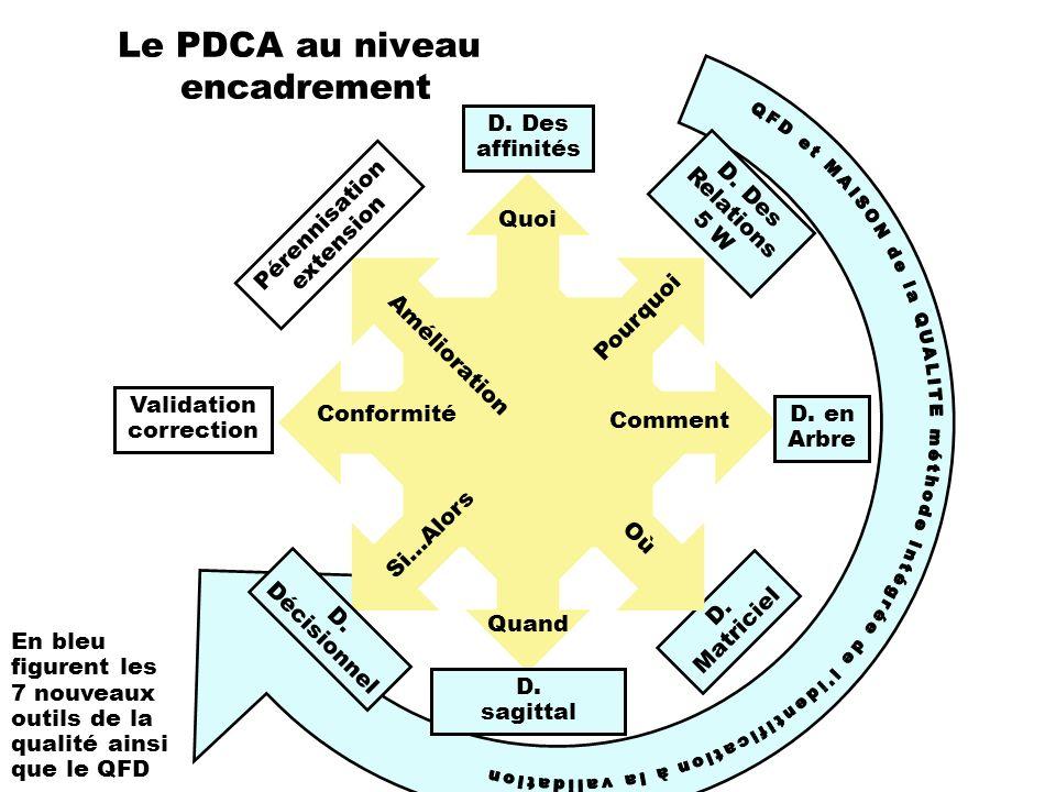 Le PDCA au niveau encadrement