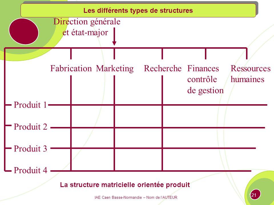 Direction générale et état-major Fabrication Marketing Recherche