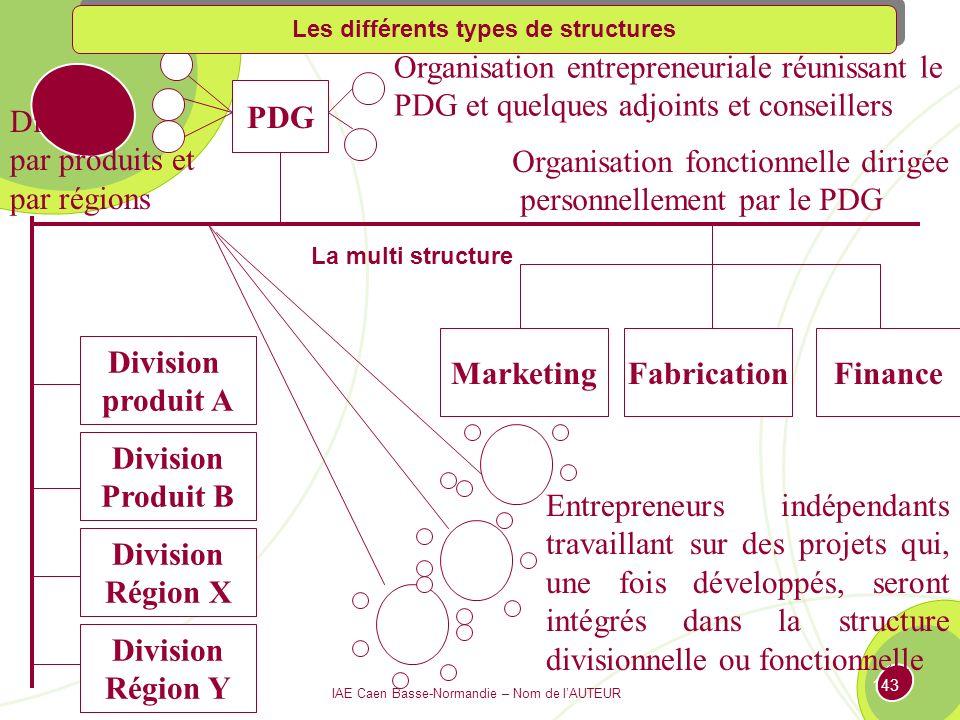 Les différents types de structures