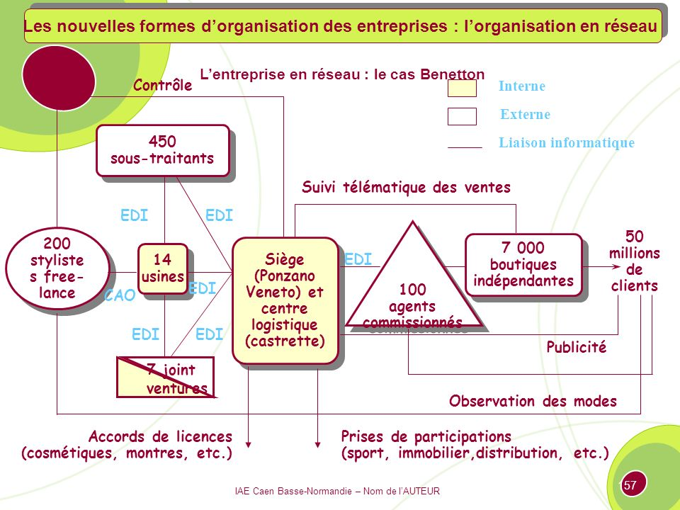 Les nouvelles formes d'organisation des entreprises : l'organisation en réseau