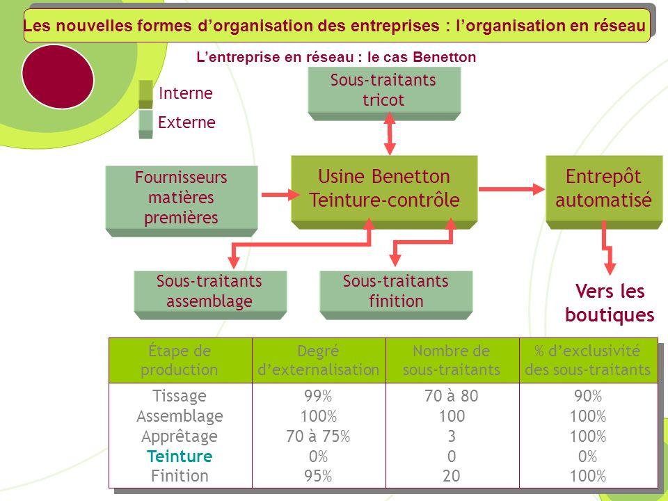 L'entreprise en réseau : le cas Benetton