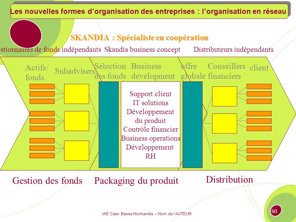 Gestion des fonds Packaging du produit Distribution