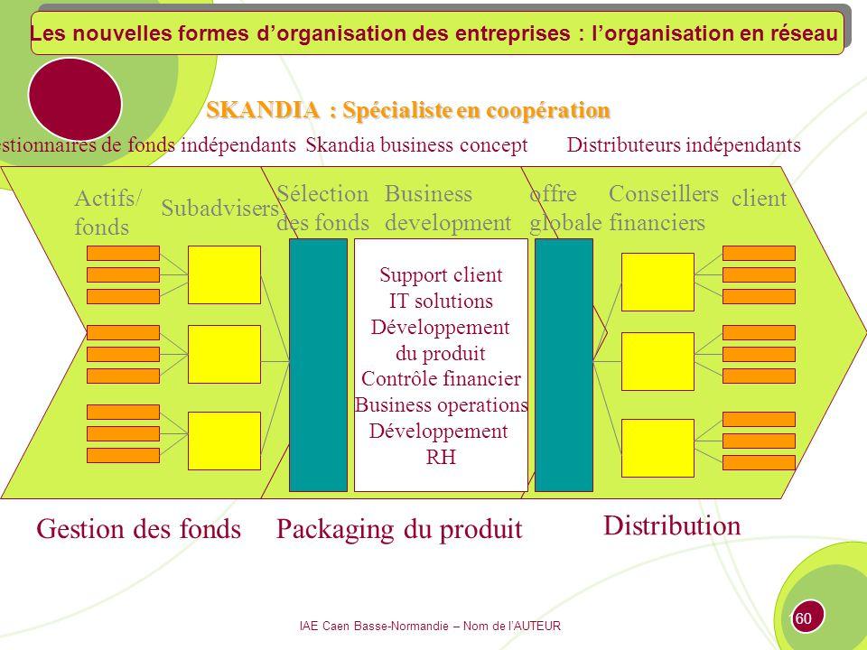 Gestion des fonds Packaging du produit Distribution