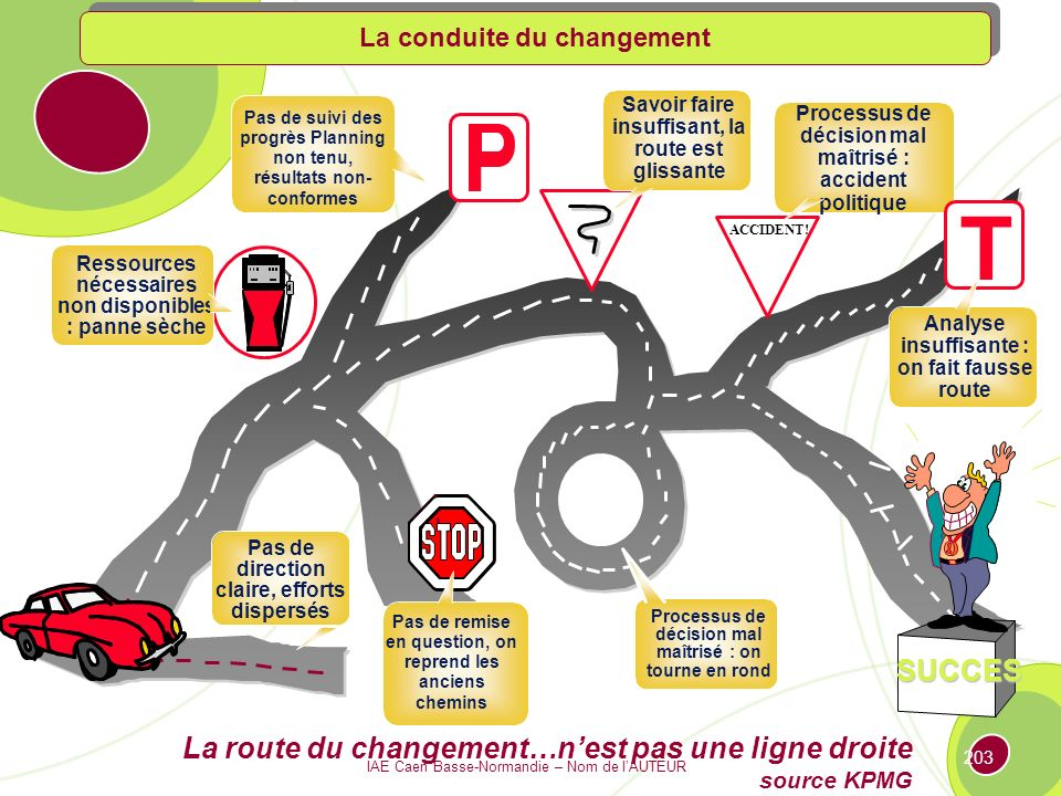 La route du changement…n'est pas une ligne droite source KPMG