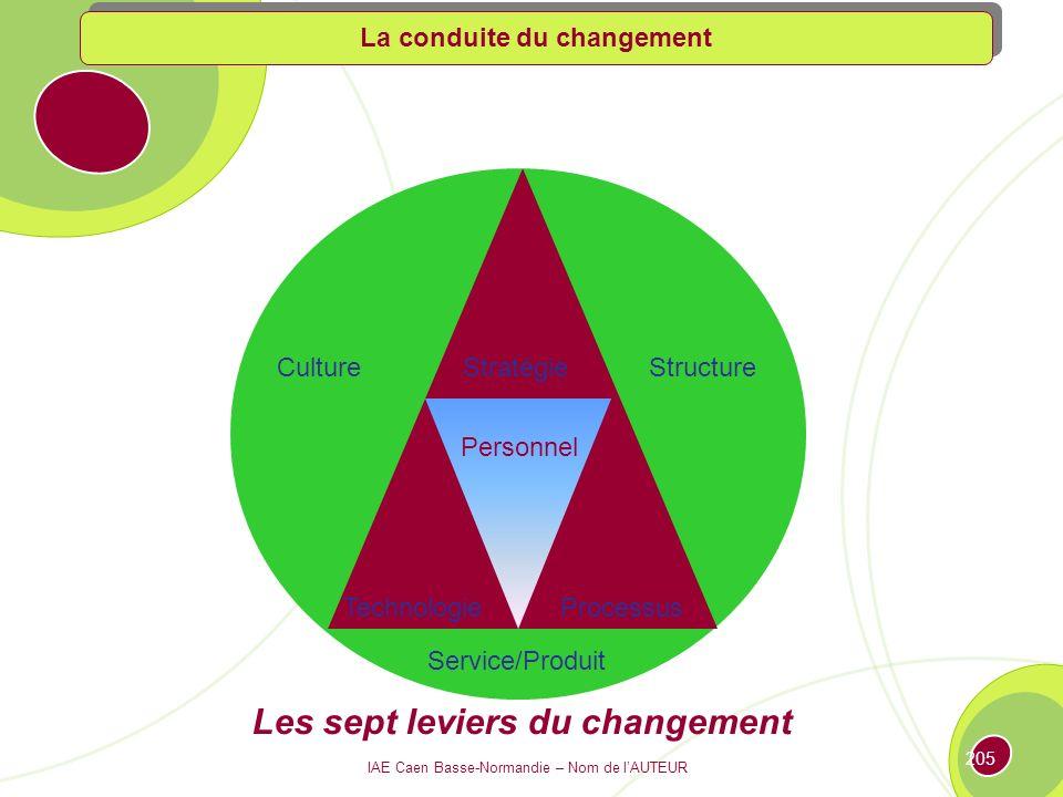 Les sept leviers du changement