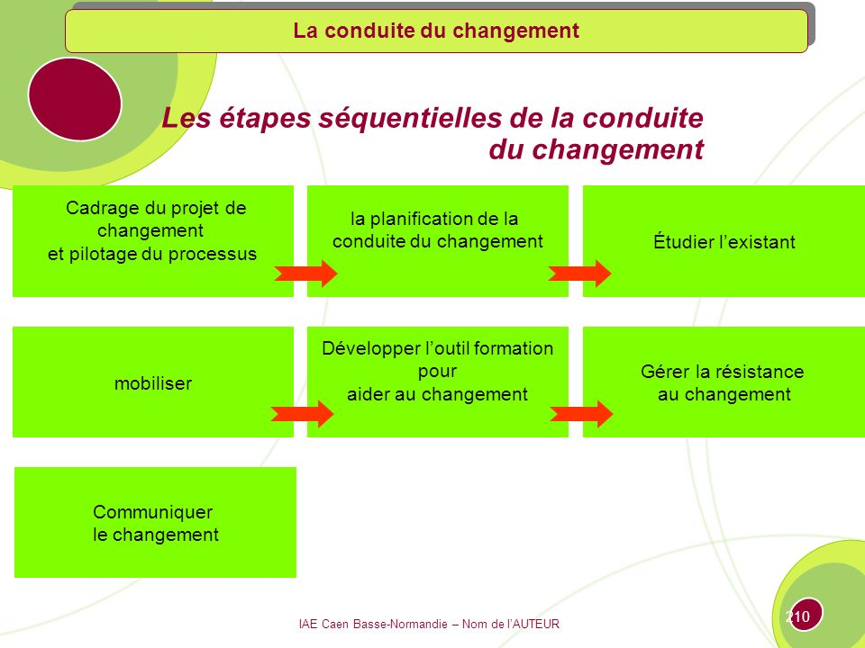Les étapes séquentielles de la conduite du changement