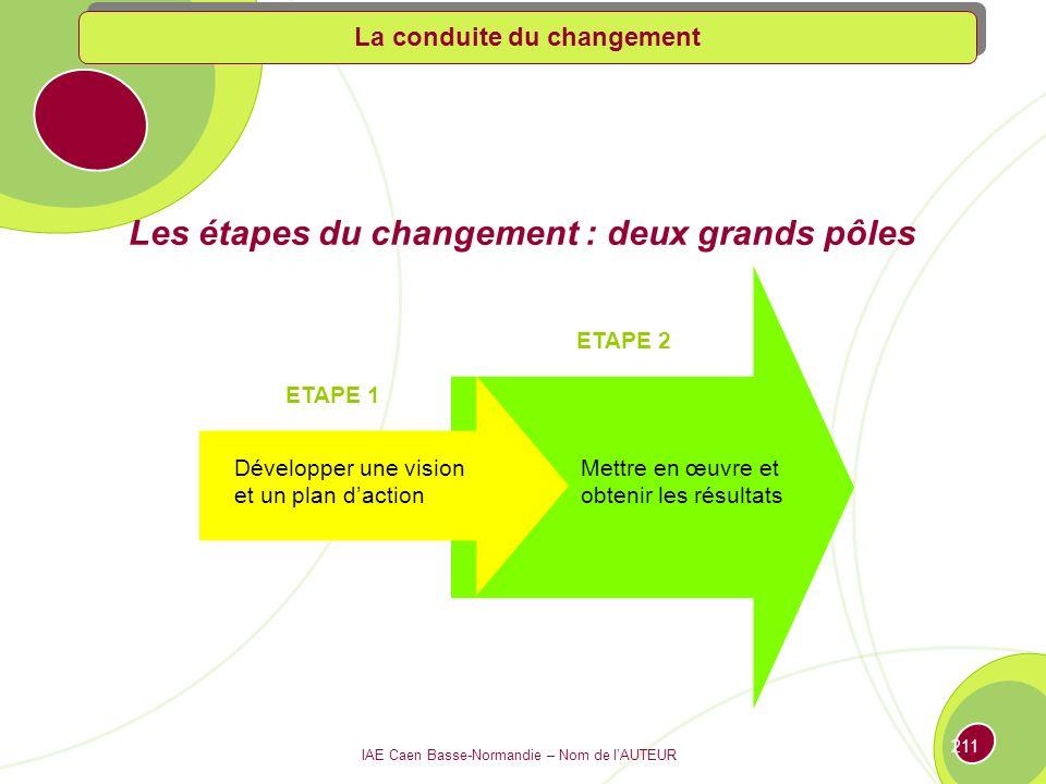 Les étapes du changement : deux grands pôles