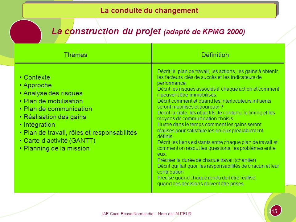 La construction du projet (adapté de KPMG 2000)