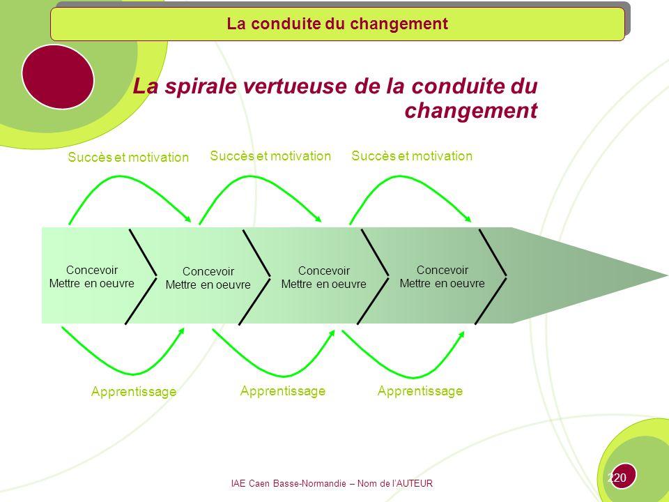 La spirale vertueuse de la conduite du changement