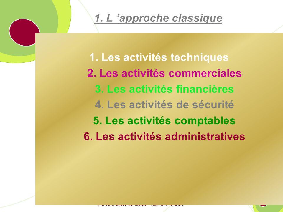 1. Les activités techniques 2. Les activités commerciales