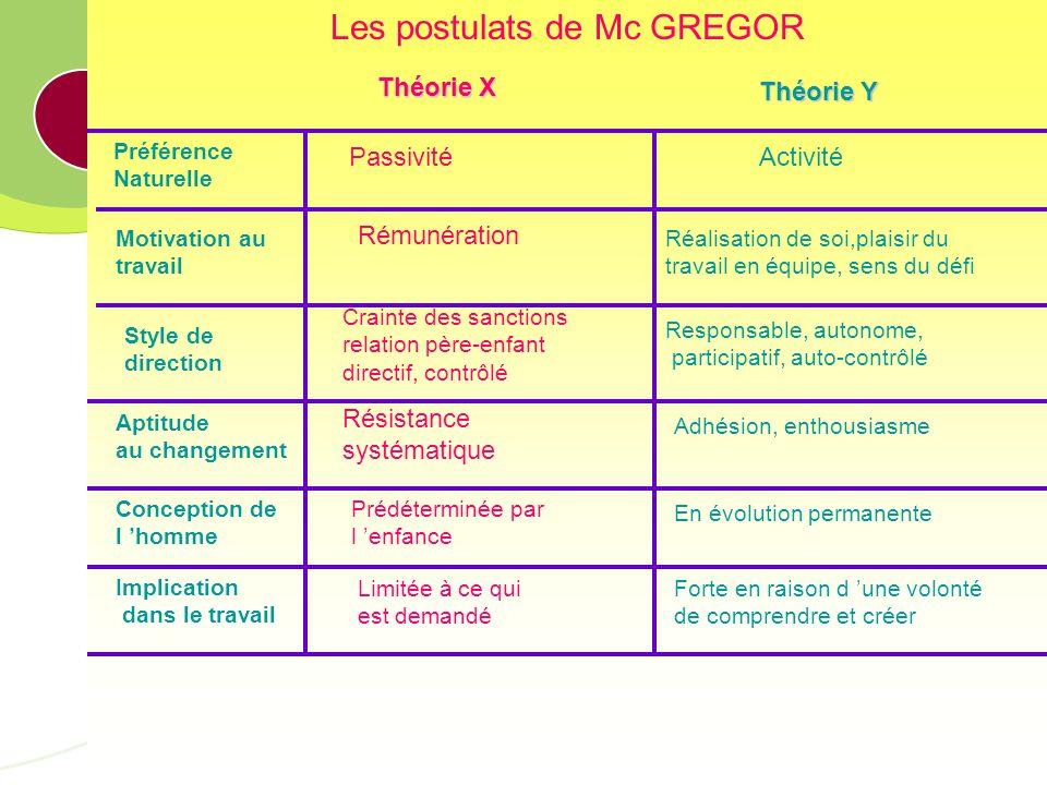 Les postulats de Mc GREGOR