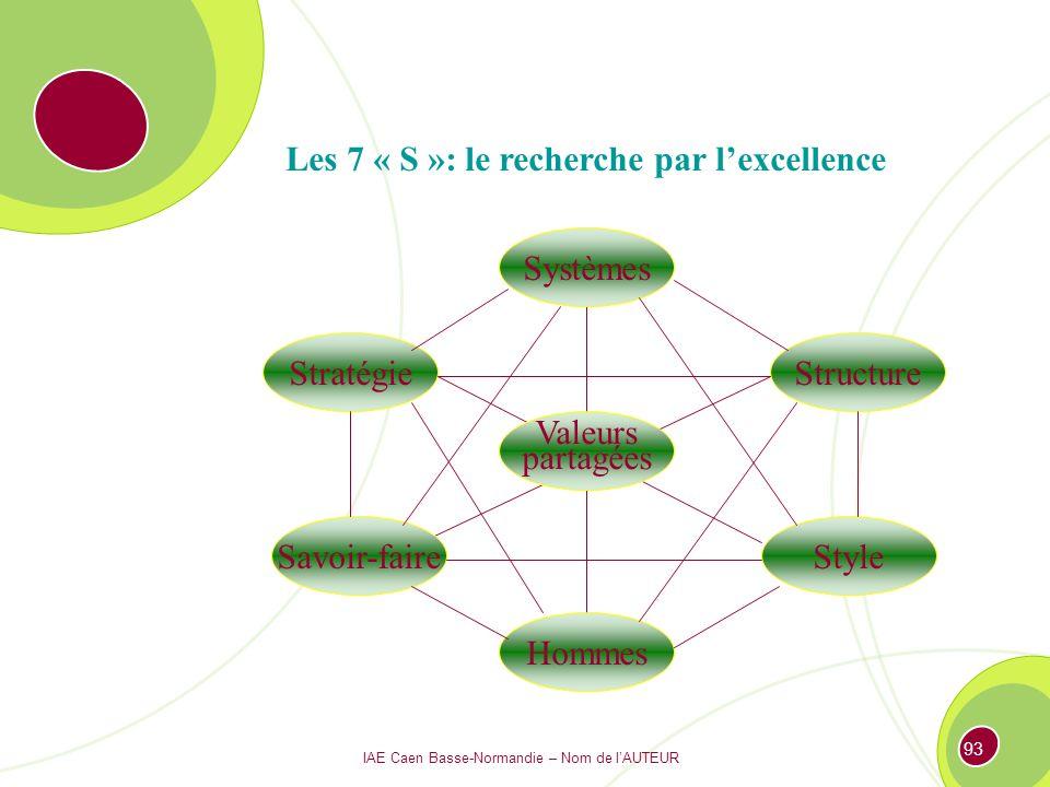 Les 7 « S »: le recherche par l'excellence