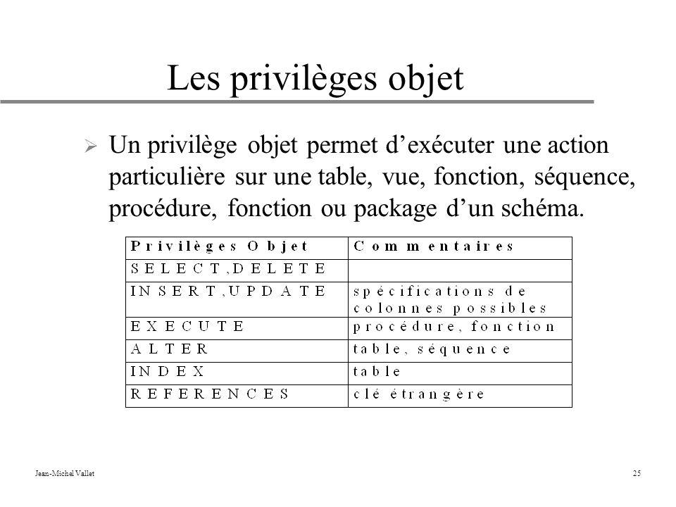 Les privilèges objet
