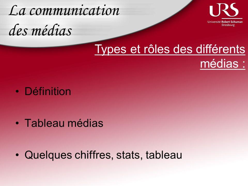 Types et rôles des différents médias :