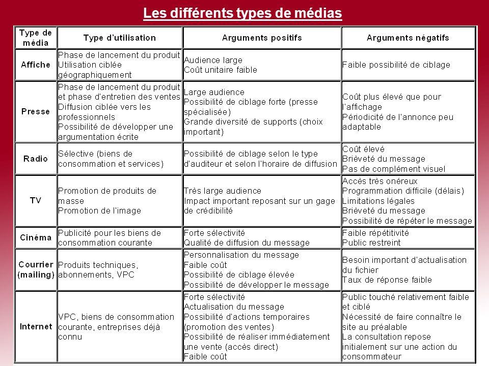Plan i la communication des m dias ppt t l charger - Different type de vente ...