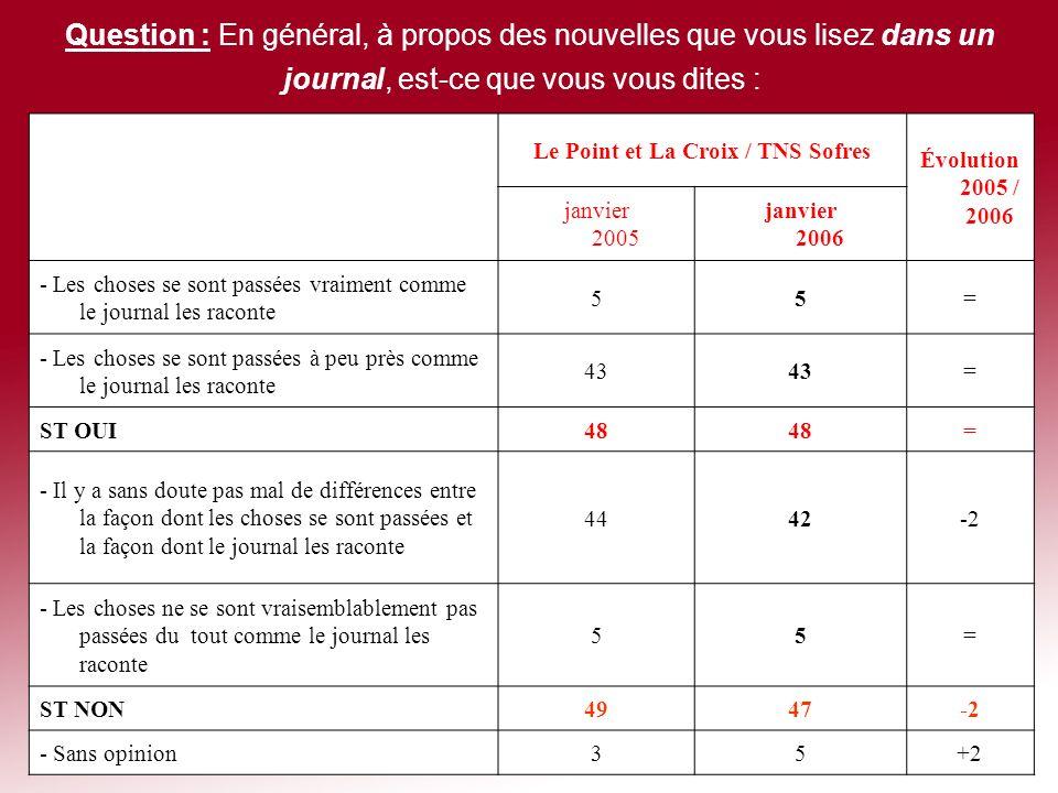 Le Point et La Croix / TNS Sofres