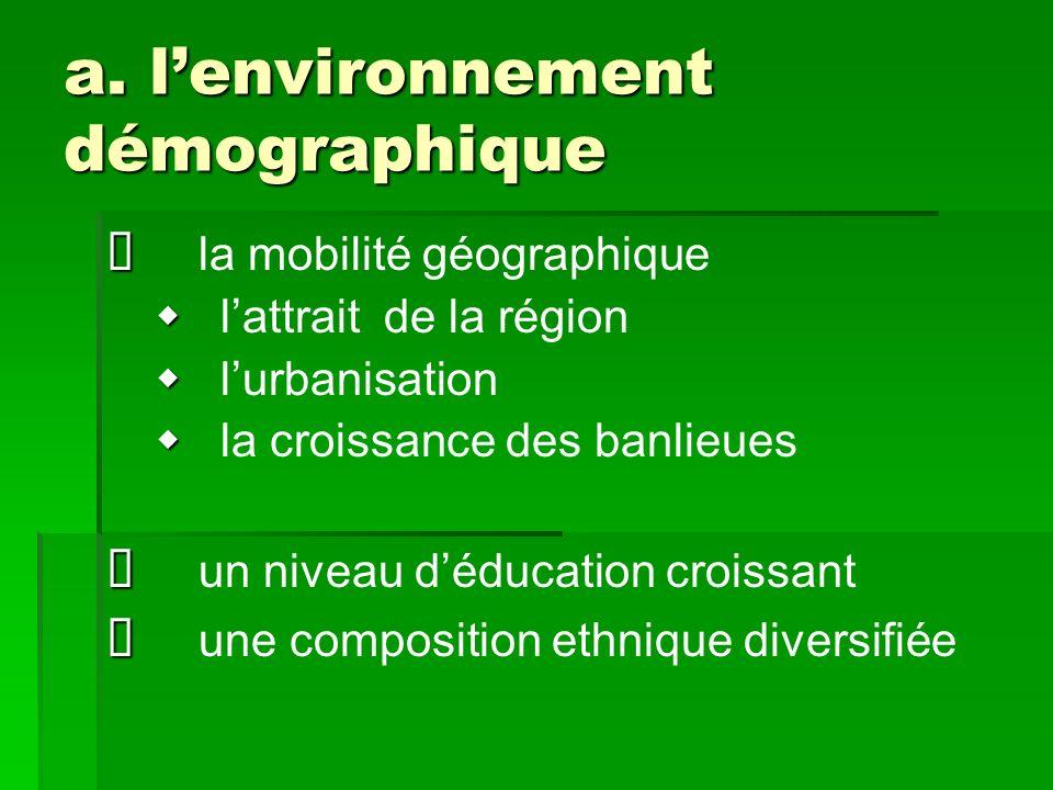 a. l'environnement démographique