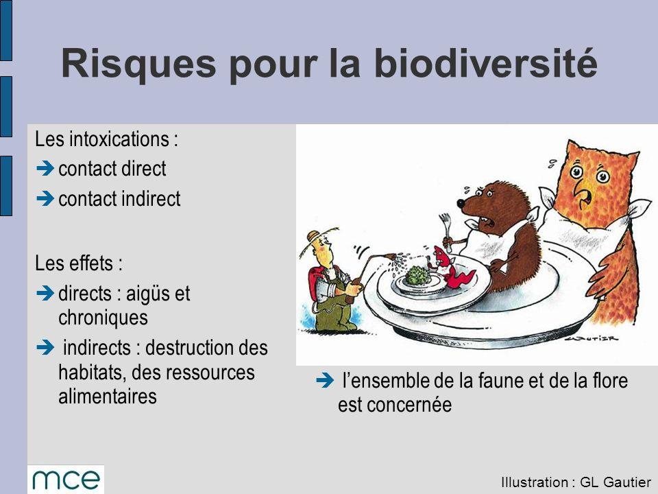 Risques pour la biodiversité