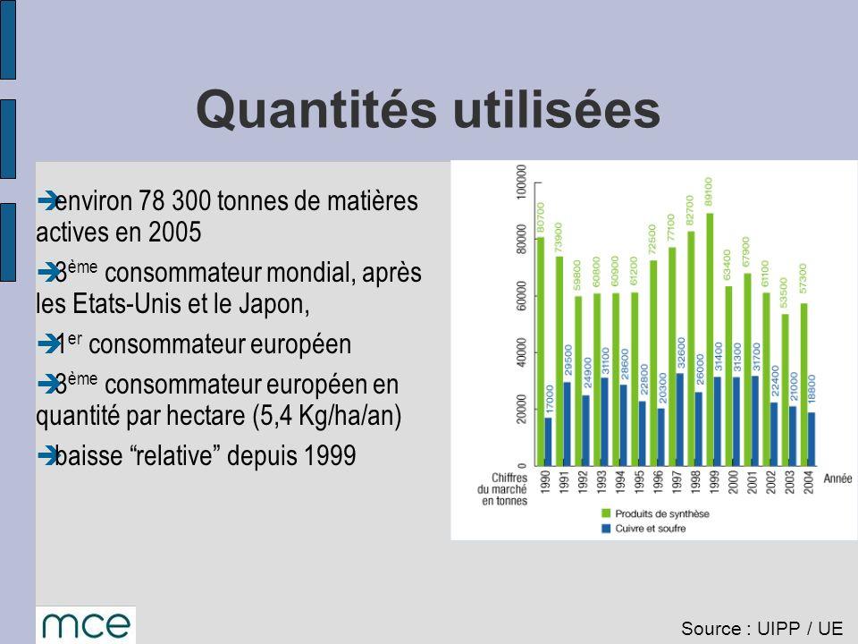 Quantités utilisées environ 78 300 tonnes de matières actives en 2005