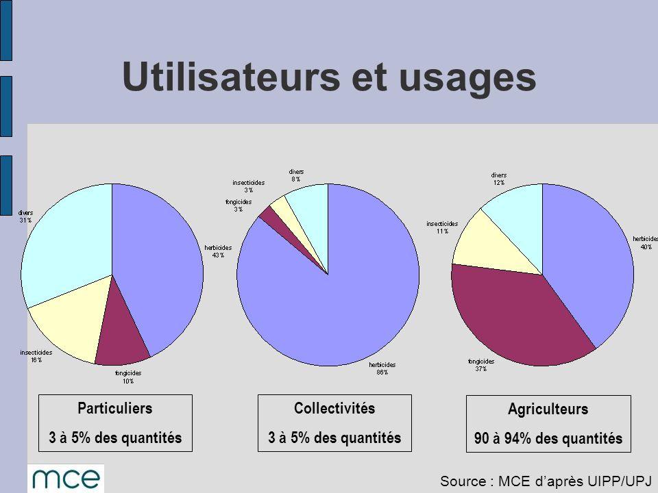 Utilisateurs et usages