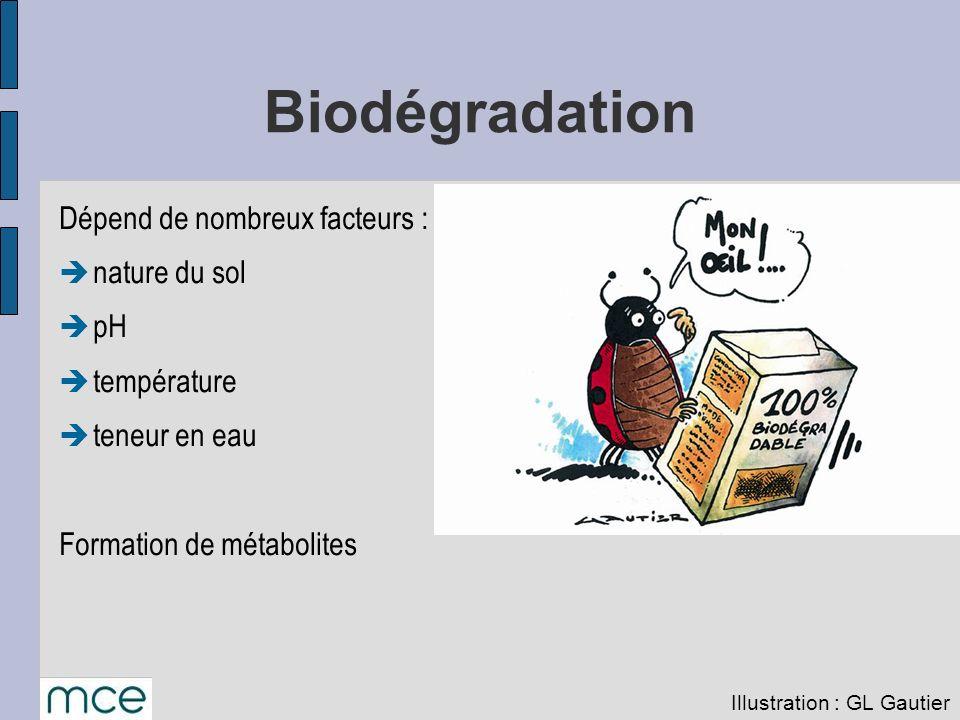 Biodégradation Dépend de nombreux facteurs : nature du sol pH