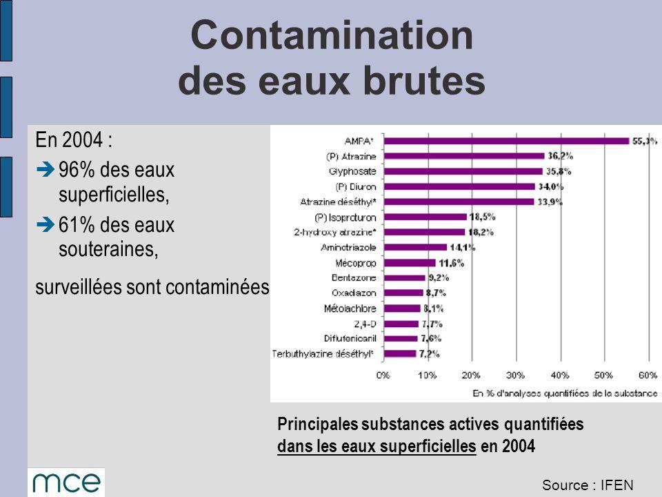 Contamination des eaux brutes