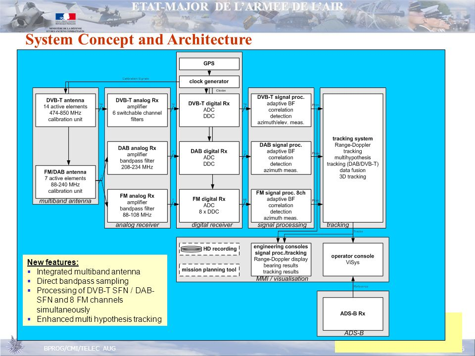 System Concept and Architecture
