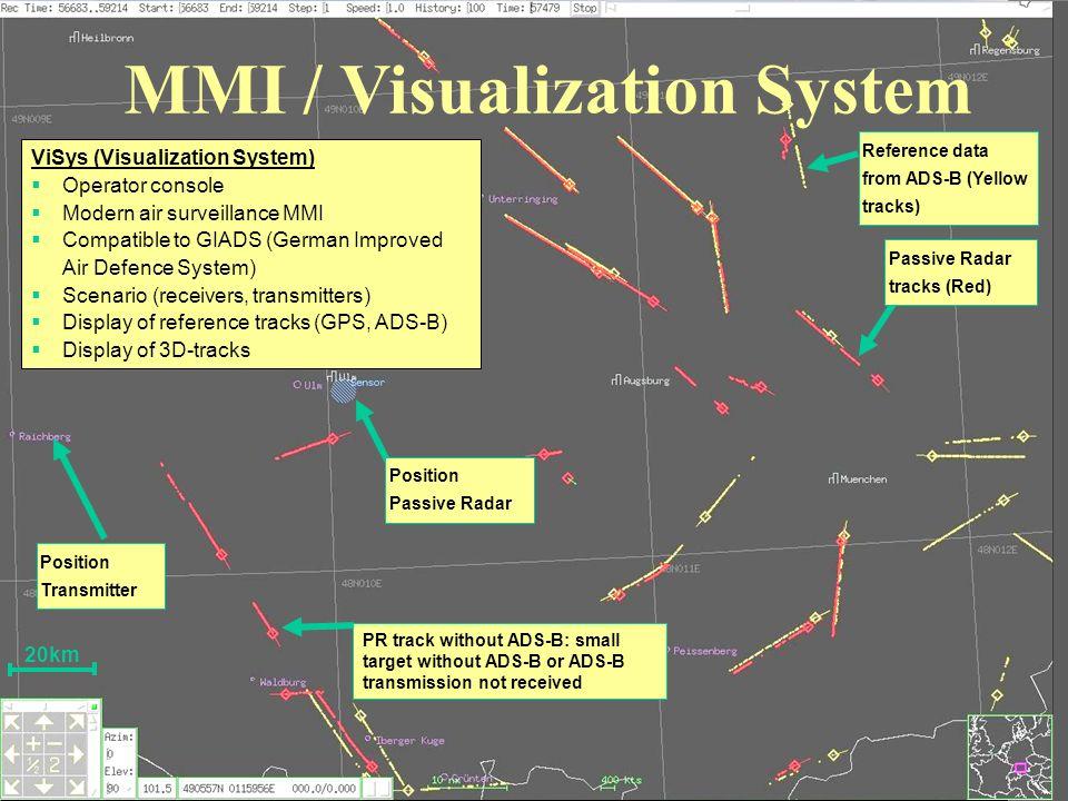 MMI / Visualization System