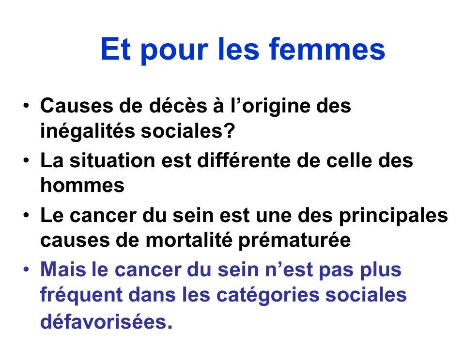 Et pour les femmes Causes de décès à l'origine des inégalités sociales La situation est différente de celle des hommes.