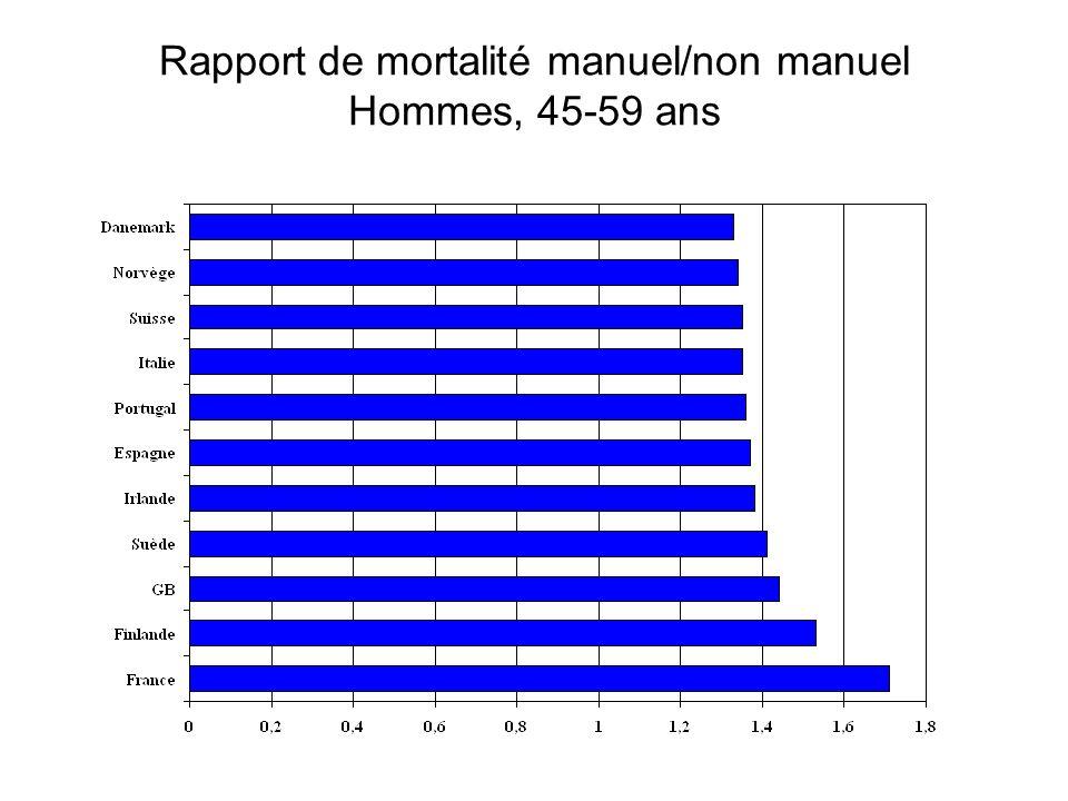 Rapport de mortalité manuel/non manuel Hommes, 45-59 ans