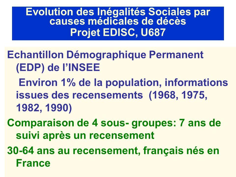 Evolution des Inégalités Sociales par causes médicales de décès Projet EDISC, U687