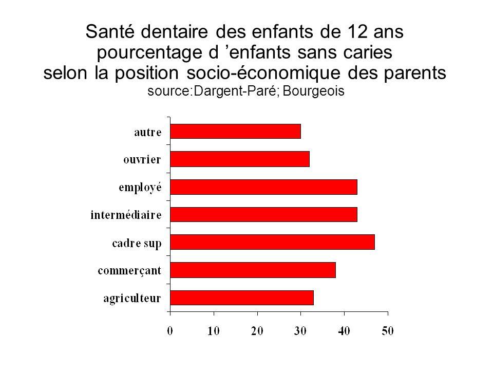 Santé dentaire des enfants de 12 ans pourcentage d 'enfants sans caries selon la position socio-économique des parents source:Dargent-Paré; Bourgeois