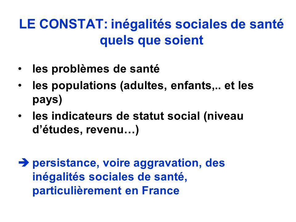 LE CONSTAT: inégalités sociales de santé quels que soient