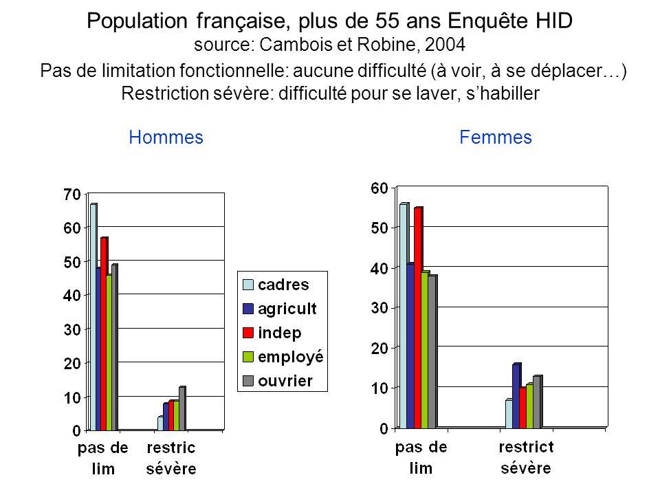 Population française, plus de 55 ans Enquête HID source: Cambois et Robine, 2004 Pas de limitation fonctionnelle: aucune difficulté (à voir, à se déplacer…) Restriction sévère: difficulté pour se laver, s'habiller Hommes Femmes