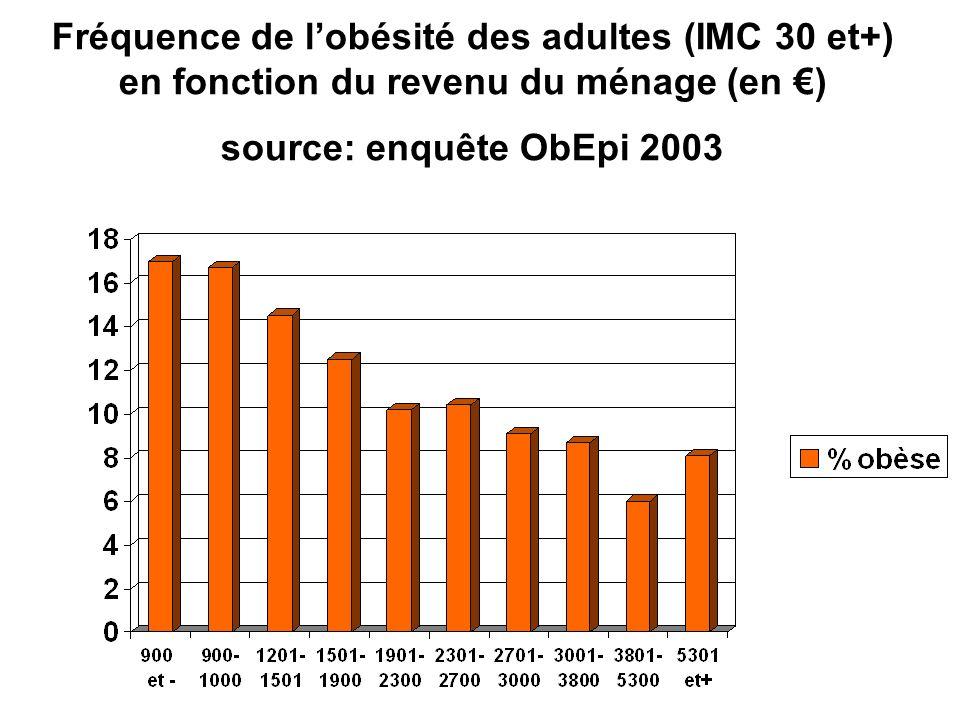 Fréquence de l'obésité des adultes (IMC 30 et+) en fonction du revenu du ménage (en €) source: enquête ObEpi 2003