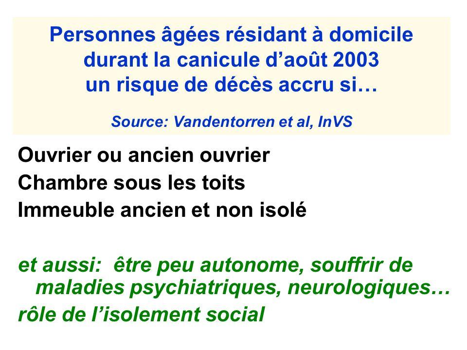 Personnes âgées résidant à domicile durant la canicule d'août 2003 un risque de décès accru si… Source: Vandentorren et al, InVS