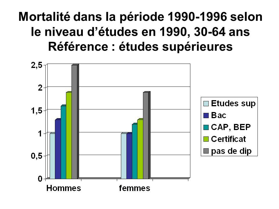 Mortalité dans la période 1990-1996 selon le niveau d'études en 1990, 30-64 ans Référence : études supérieures