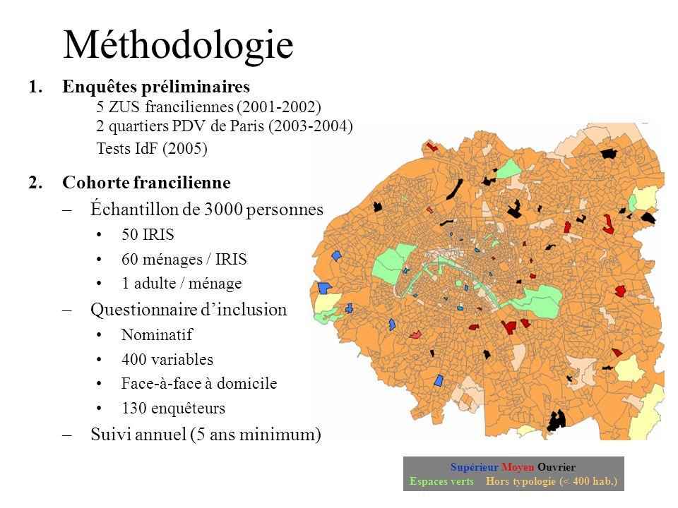 Supérieur Moyen Ouvrier Espaces verts Hors typologie (< 400 hab.)