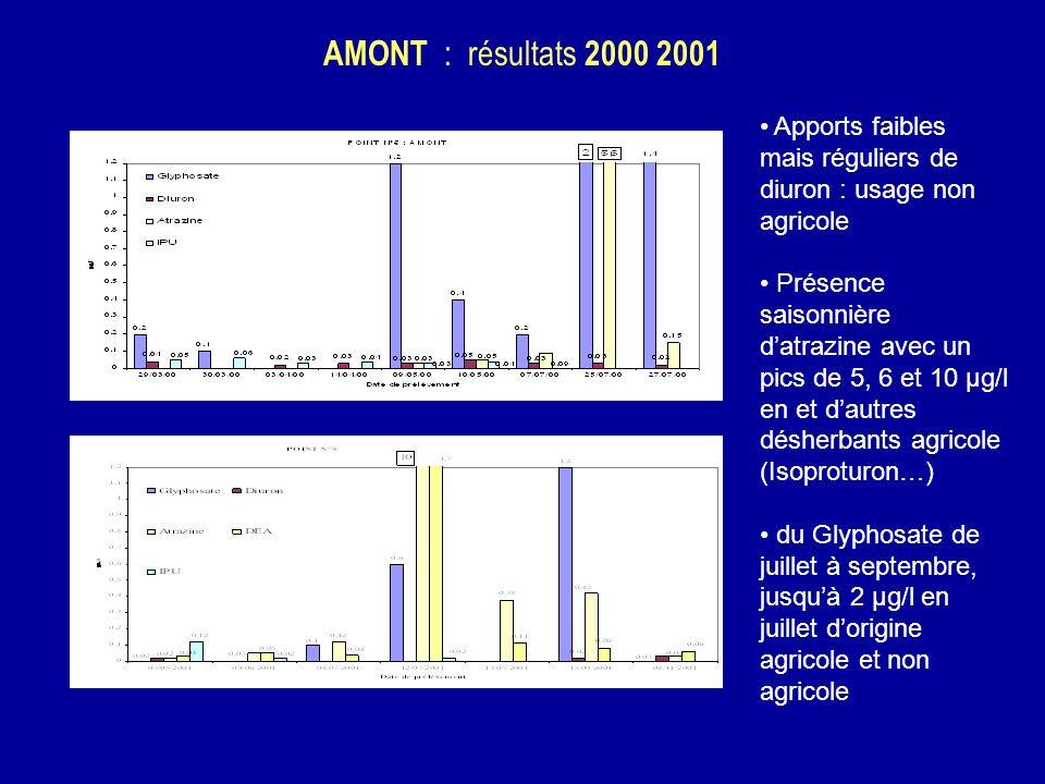 AMONT : résultats 2000 2001 Apports faibles mais réguliers de diuron : usage non agricole.