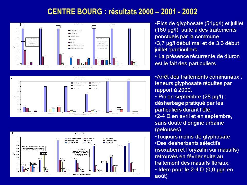 CENTRE BOURG : résultats 2000 – 2001 - 2002