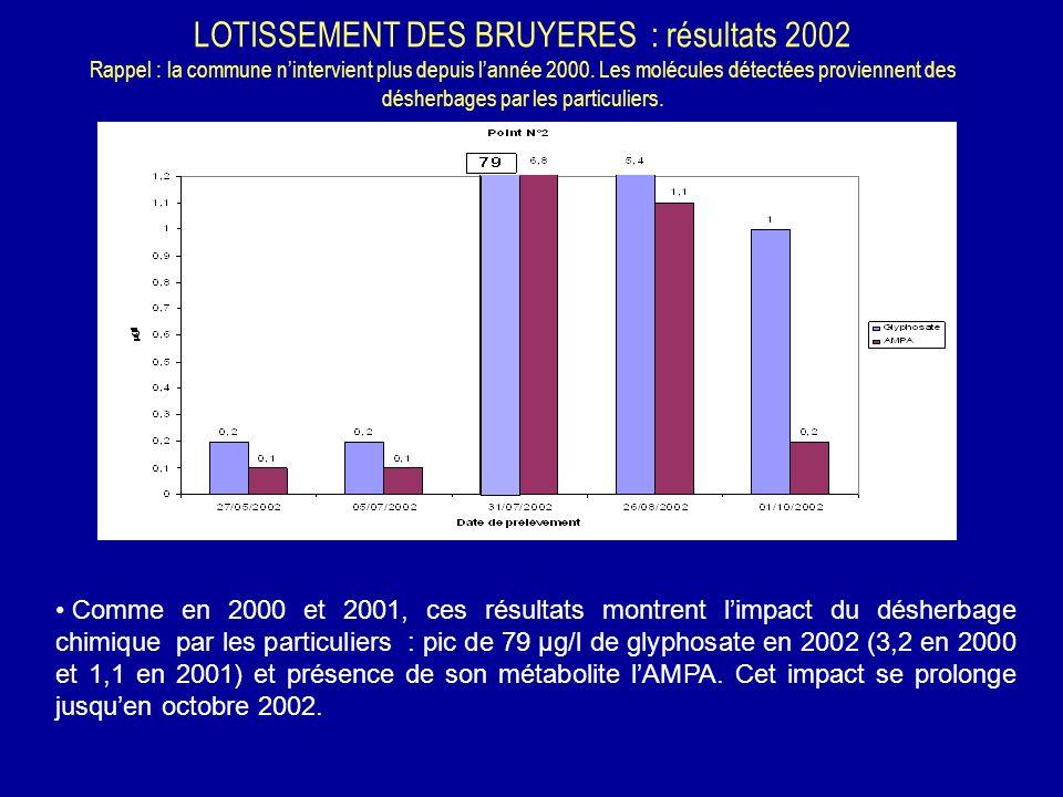 LOTISSEMENT DES BRUYERES : résultats 2002