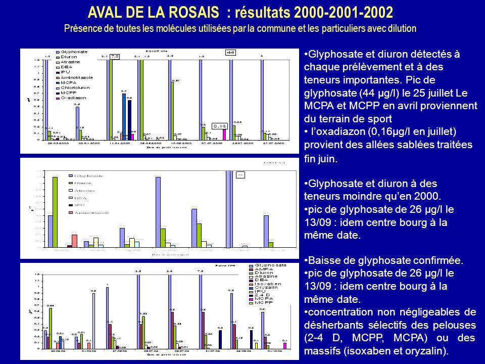 AVAL DE LA ROSAIS : résultats 2000-2001-2002