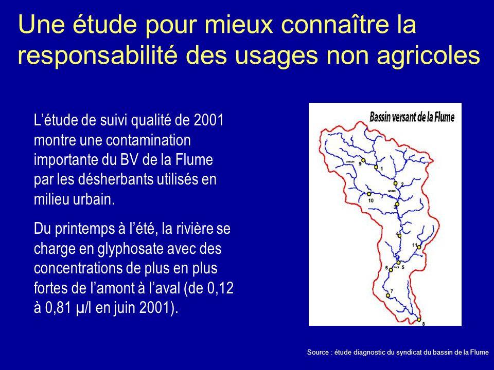 Une étude pour mieux connaître la responsabilité des usages non agricoles