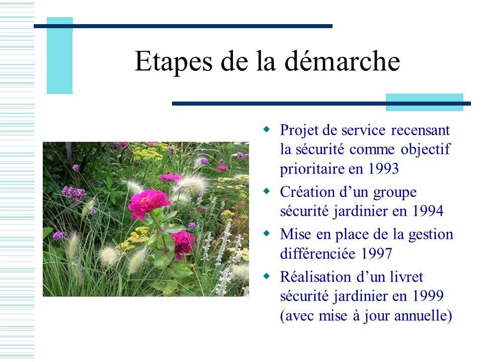 Etapes de la démarche Projet de service recensant la sécurité comme objectif prioritaire en 1993. Création d'un groupe sécurité jardinier en 1994.